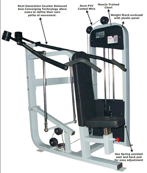 Fitness Equipment Biomechanical Features
